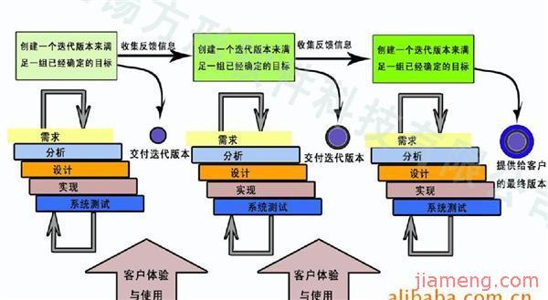 方形迭代式开发流程图
