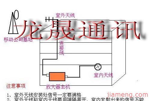 室内:用馈线连接上主机的:indoor