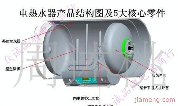 电热水器结构图: 进出水管标示
